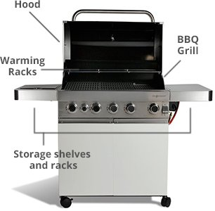 How to choose the best barbecue for you?